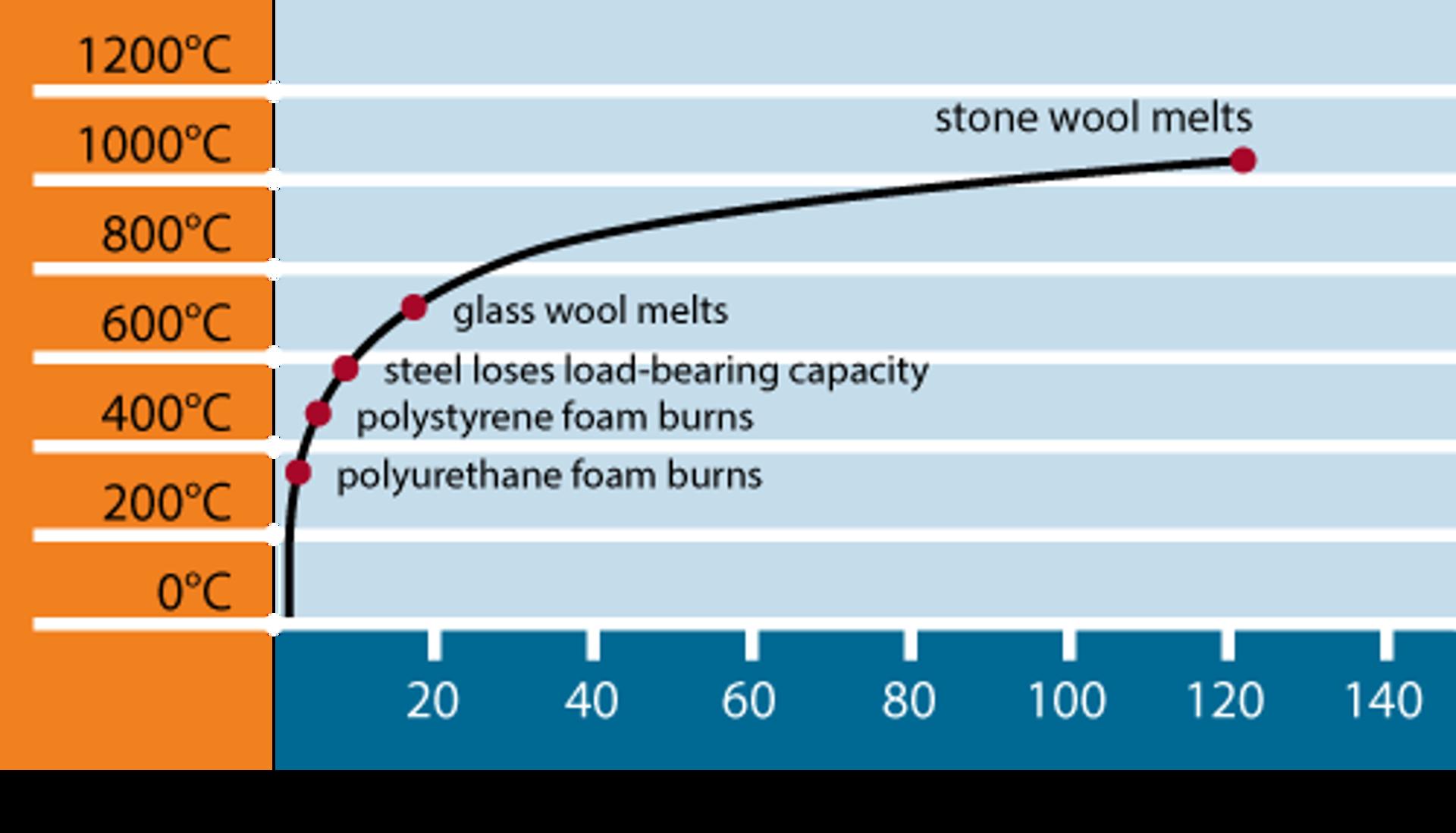 Comportamento dei vari materiali secondo la curva tempo/temperatura standard della norma ISO 834 sulla resistenza al fuoco.