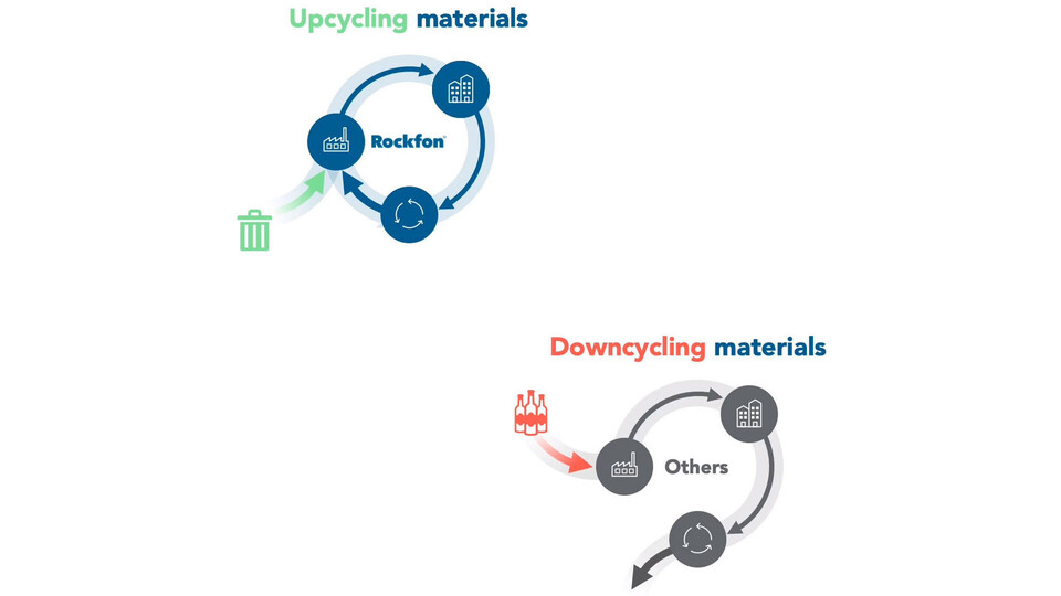 video illustration, upcycling waste from other industries, susatinability, recycling, rockfon